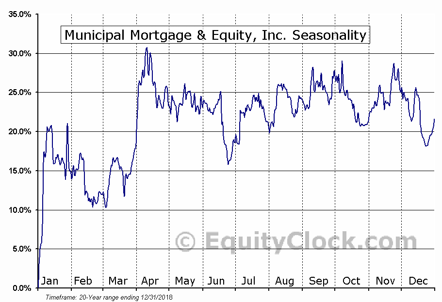 Municipal Mortgage & Equity, Inc. (NASD:MMAC) Seasonal Chart