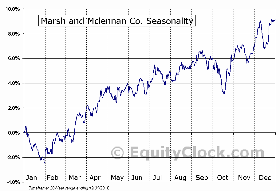 Marsh & McLennan Companies, Inc.  (NYSE:MMC) Seasonal Chart