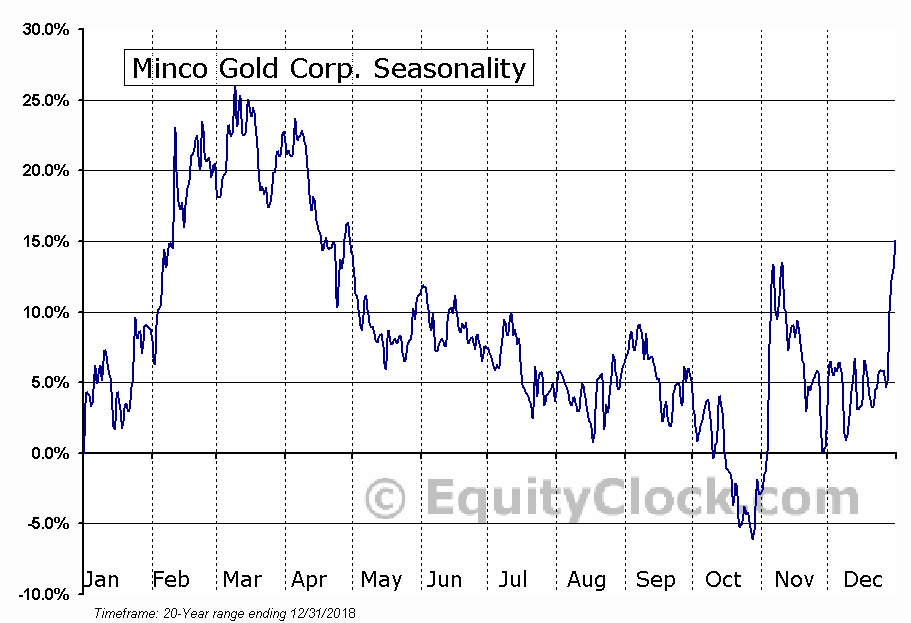 Minco Gold Corp. (TSXV:MMM) Seasonal Chart