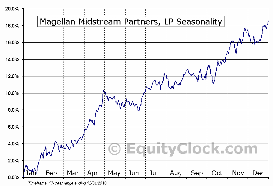 Magellan Midstream Partners, LP (NYSE:MMP) Seasonal Chart