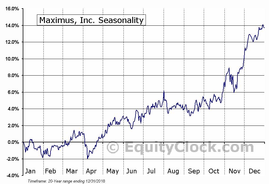 Maximus, Inc. (NYSE:MMS) Seasonal Chart