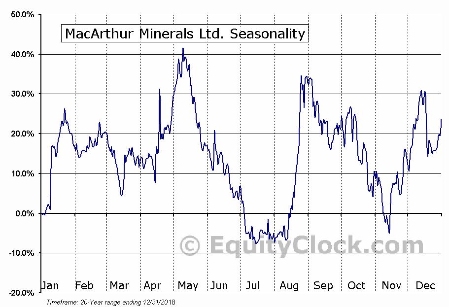 MacArthur Minerals Ltd. (TSXV:MMS) Seasonal Chart