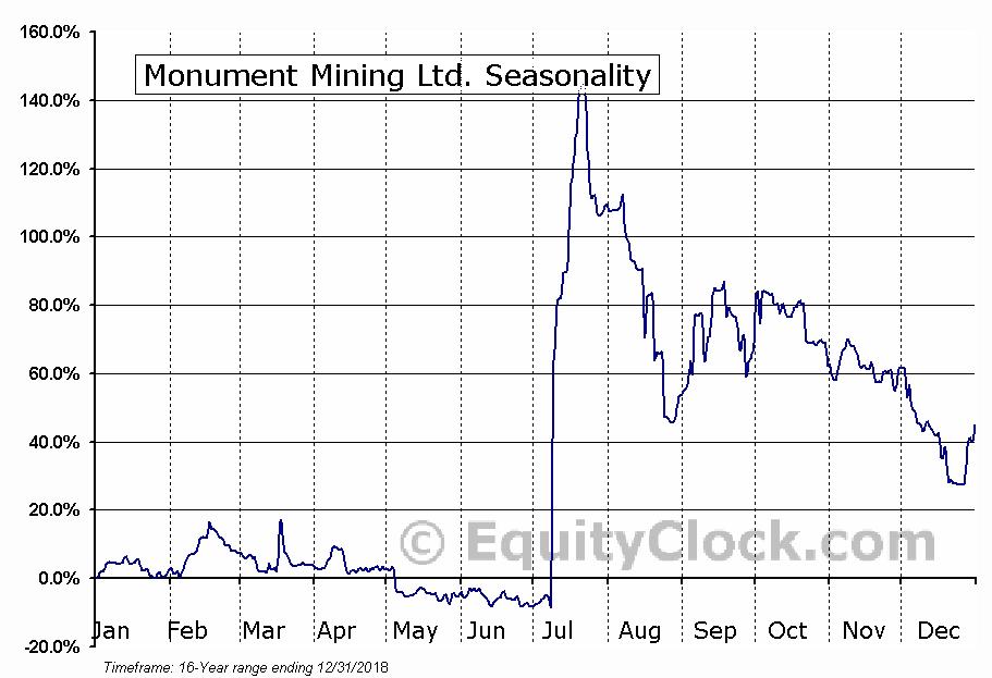 Monument Mining Ltd. (TSXV:MMY.V) Seasonal Chart