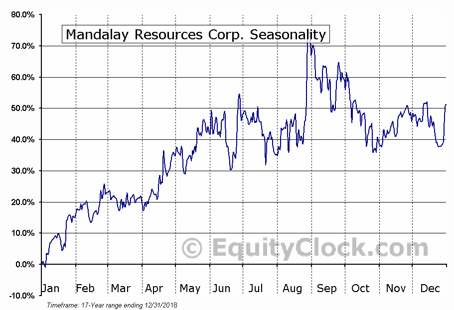 Mandalay Resources (TSE:MND) Seasonal Chart