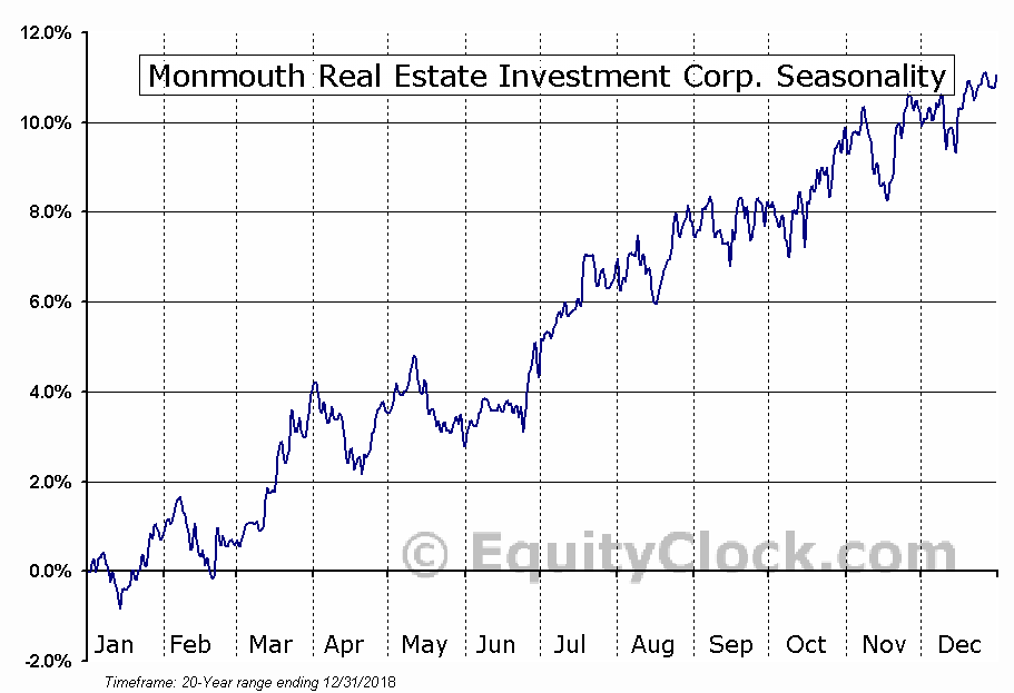 Monmouth Real Estate Investment (NYSE:MNR) Seasonal Chart