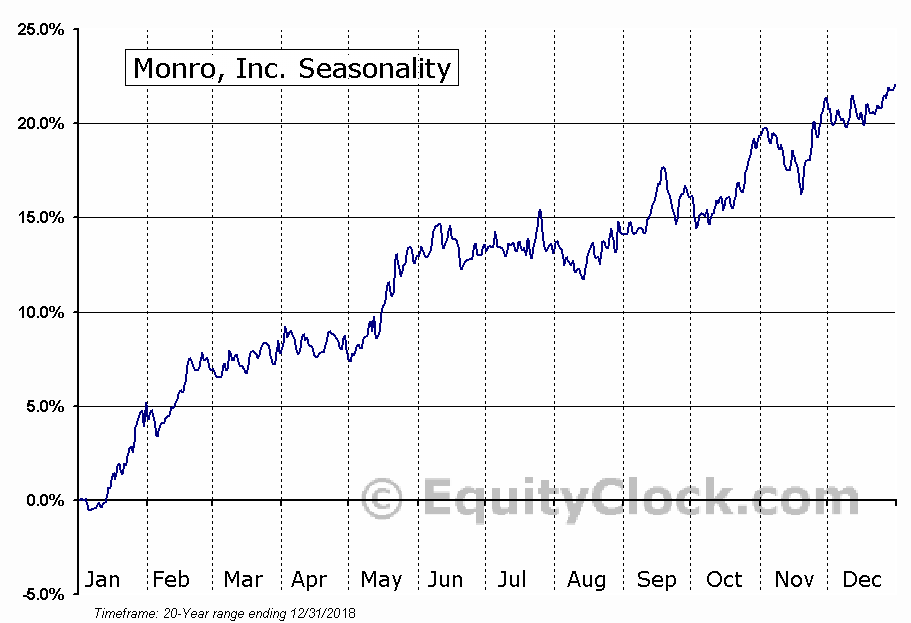 Monro Muffler Brake, Inc.  (NASDAQ:MNRO) Seasonal Chart