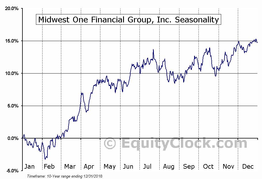 Midwest One Financial Group, Inc. (NASD:MOFG) Seasonal Chart