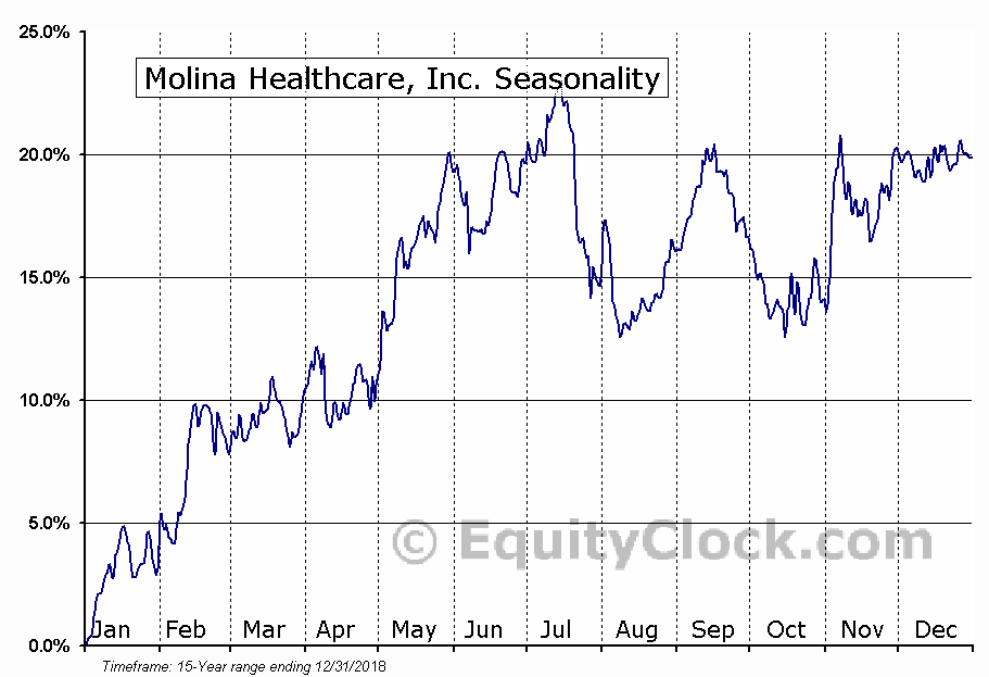 Molina Healthcare, Inc. (NYSE:MOH) Seasonal Chart