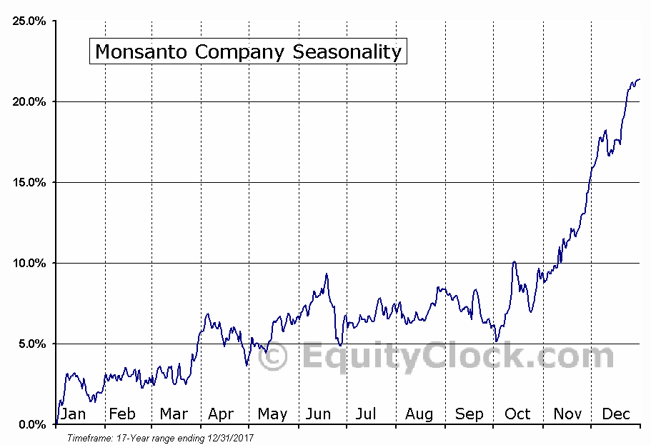 Monsanto Company (NYSE:MON) Seasonal Chart