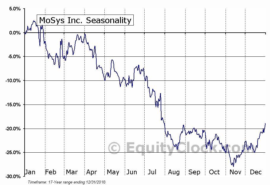 MoSys Inc. (NASD:MOSY) Seasonal Chart