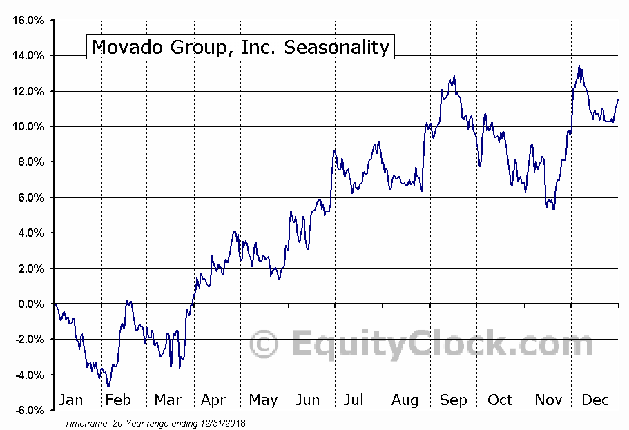 Movado Group, Inc. (NYSE:MOV) Seasonal Chart