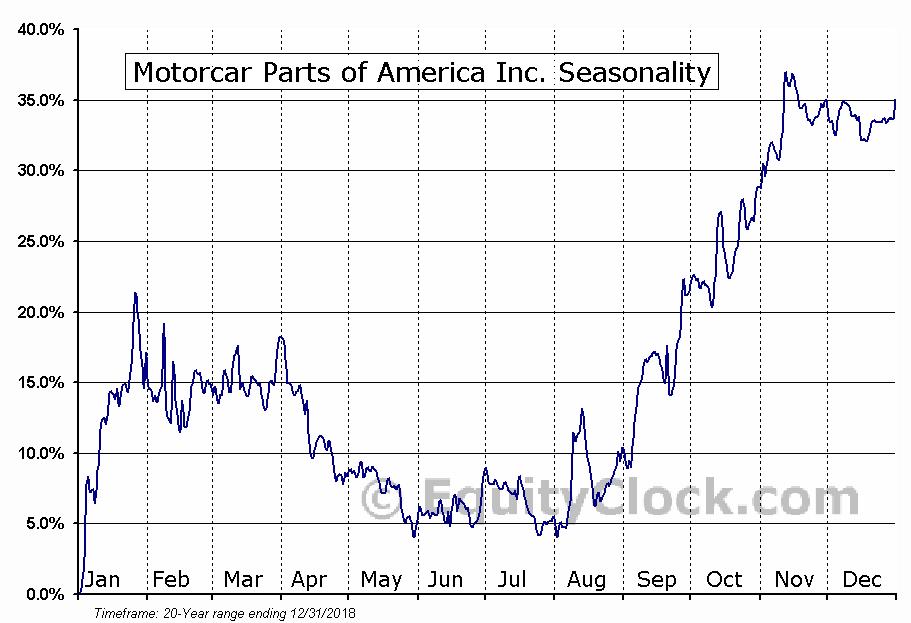 Motorcar Parts of America Inc. (NASD:MPAA) Seasonal Chart