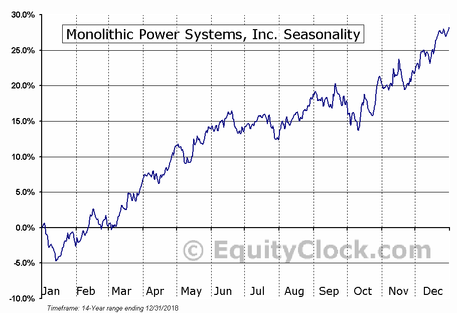 Monolithic Power Systems, Inc. (NASD:MPWR) Seasonal Chart