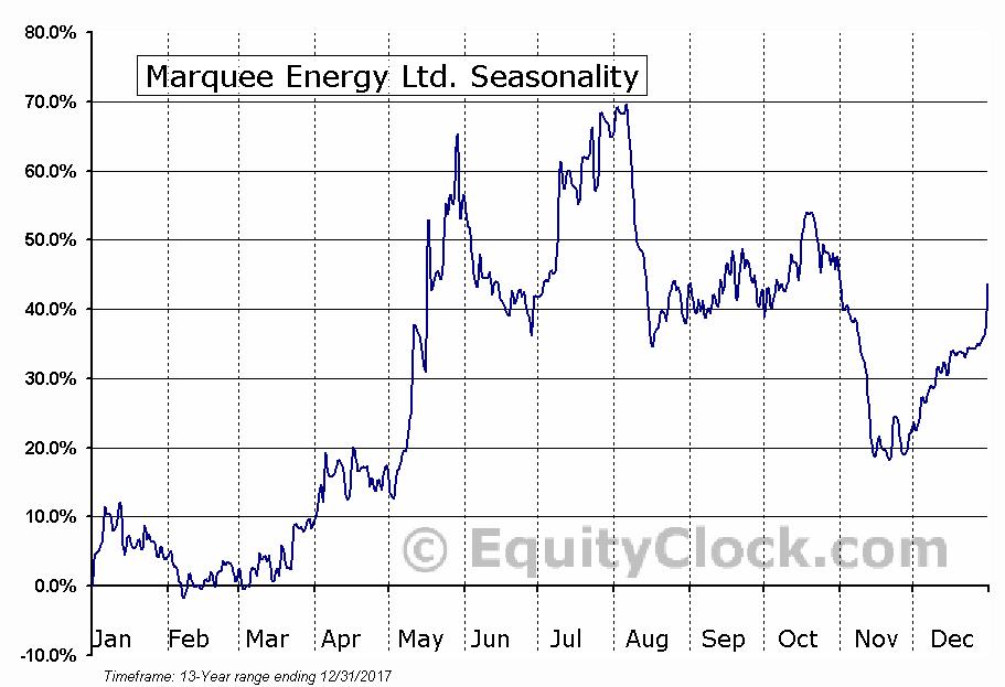 Marquee Energy Ltd. (TSXV:MQX) Seasonal Chart