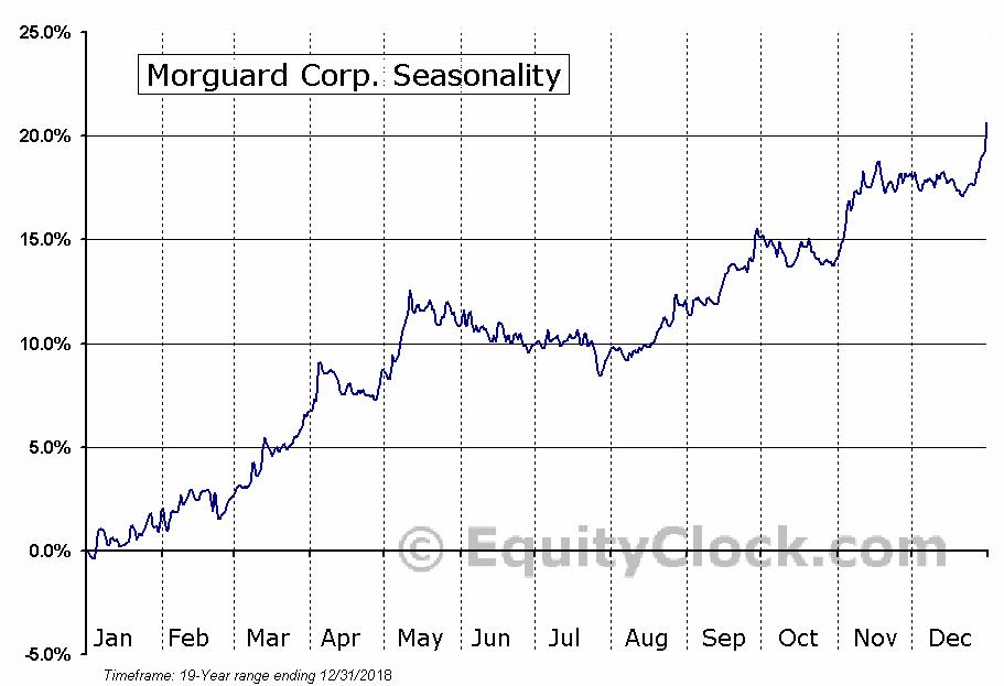 Morguard Corp. (TSE:MRC) Seasonal Chart