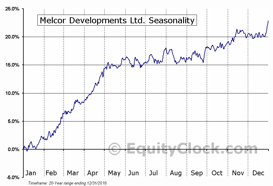 Melcor Developments Ltd. (TSE:MRD) Seasonal Chart