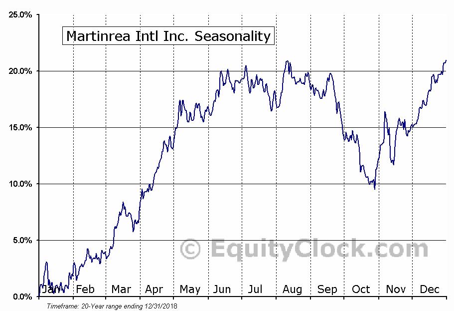 Martinrea International (TSE:MRE) Seasonal Chart