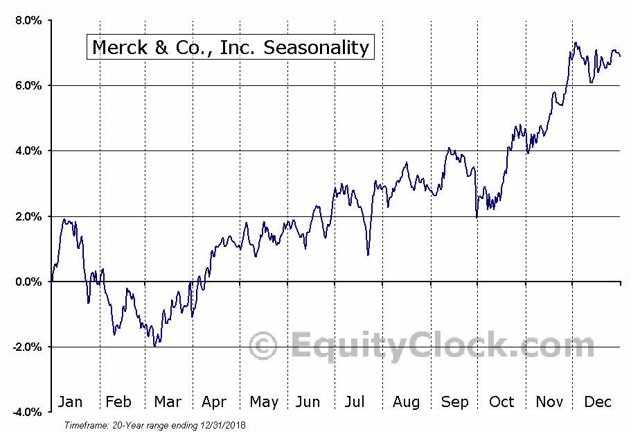 Merck & Co., Inc.  (NYSE:MRK) Seasonal Chart