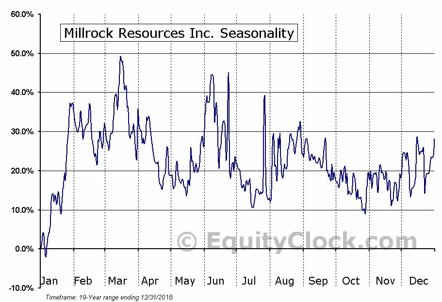 Millrock Resources Inc. (TSXV:MRO) Seasonal Chart