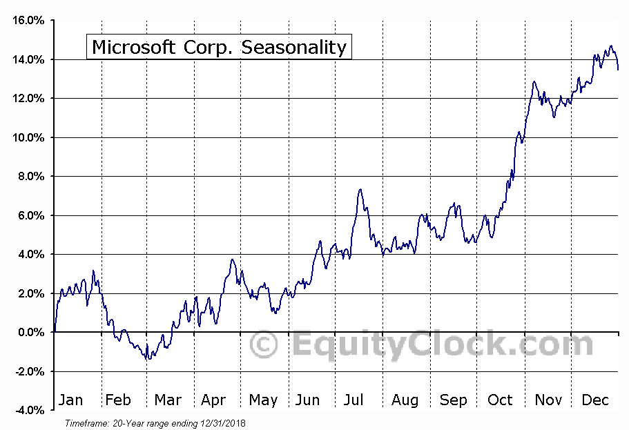 Microsoft Corporation  (NASDAQ:MSFT) Seasonal Chart