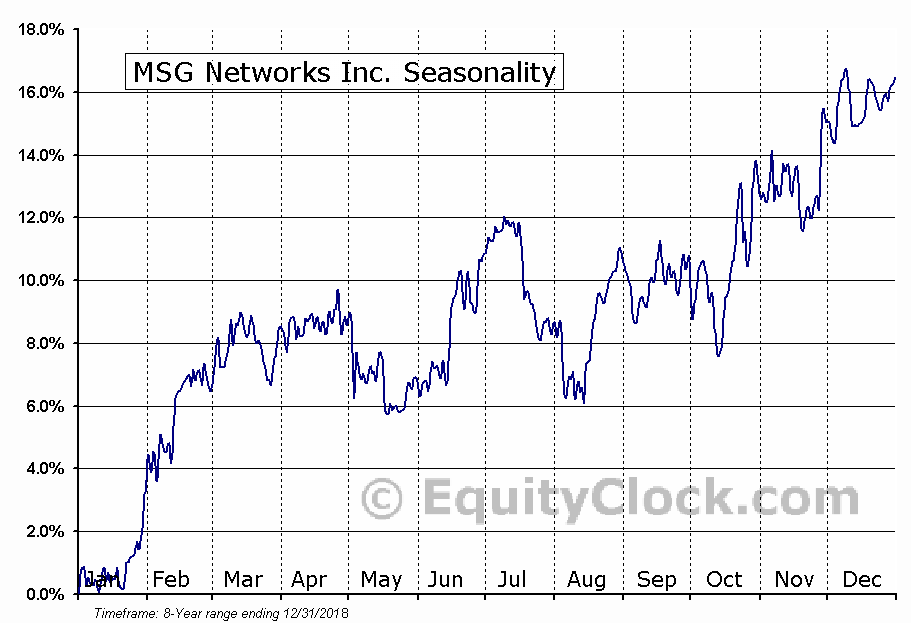 MSG Networks Inc. (NYSE:MSGN) Seasonal Chart