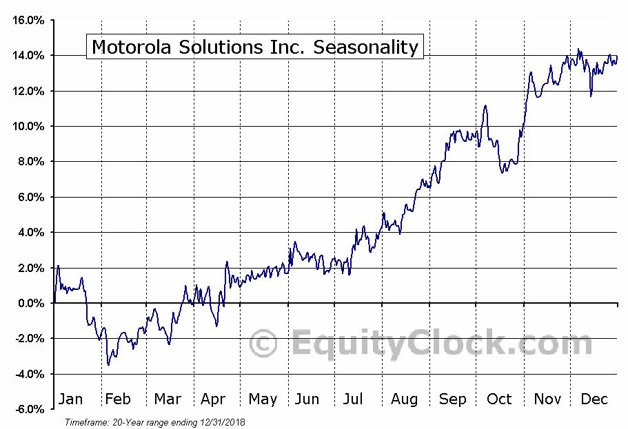 Motorola Solutions Inc. (NYSE:MSI) Seasonal Chart