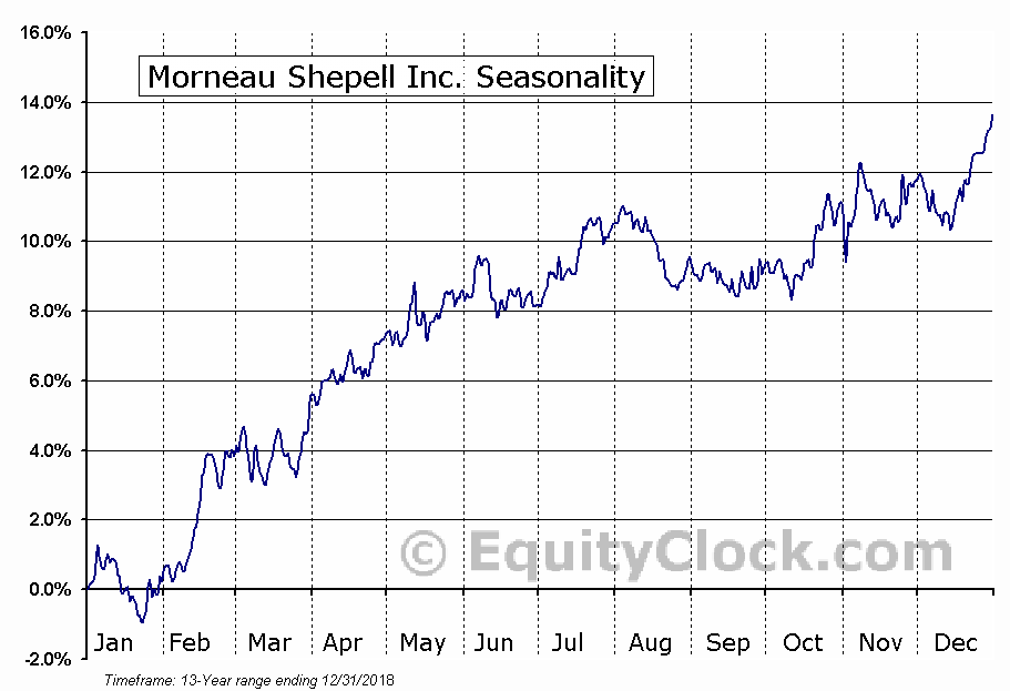 Morneau Shepell (TSE:MSI) Seasonal Chart