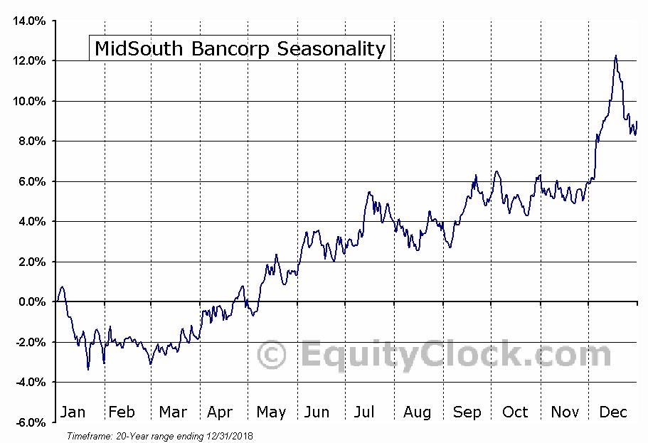 MidSouth Bancorp (NYSE:MSL) Seasonal Chart