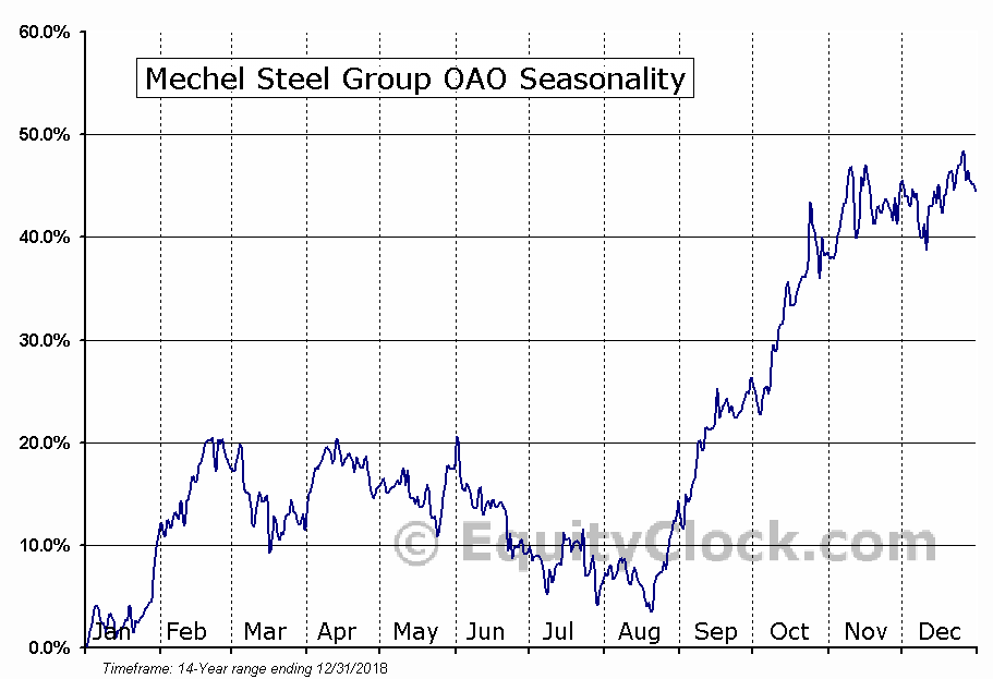 Mechel Steel Group OAO (NYSE:MTL) Seasonal Chart