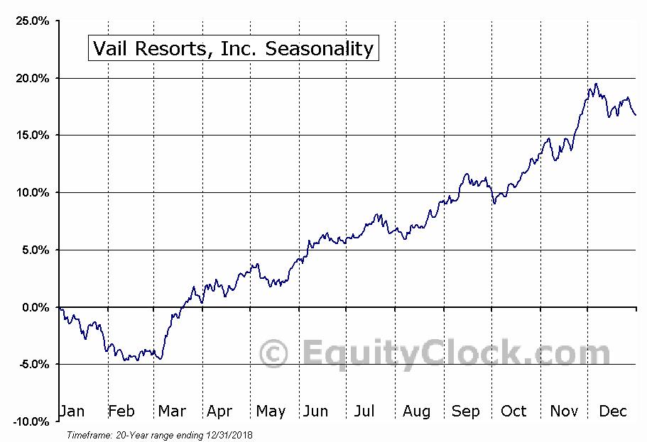 Vail Resorts, Inc. (NYSE:MTN) Seasonal Chart