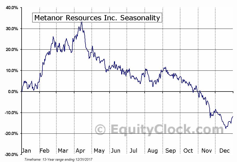 Metanor Resources Inc. (TSXV:MTO) Seasonal Chart