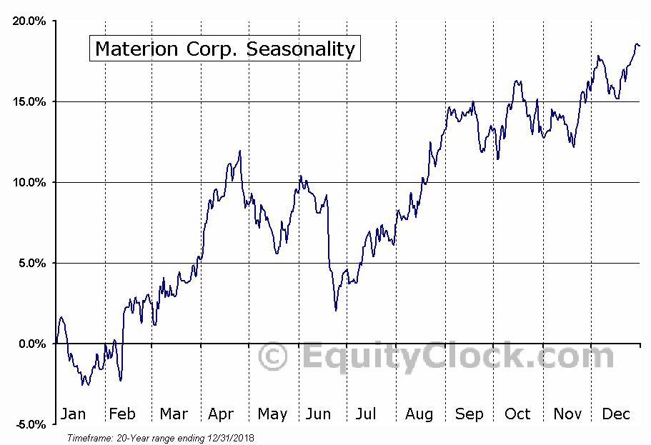 Materion Corp (NYSE:MTRN) Seasonal Chart