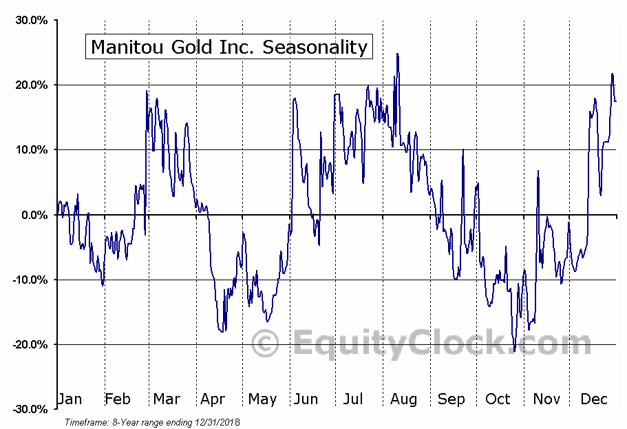 Manitou Gold Inc. (TSXV:MTU) Seasonal Chart