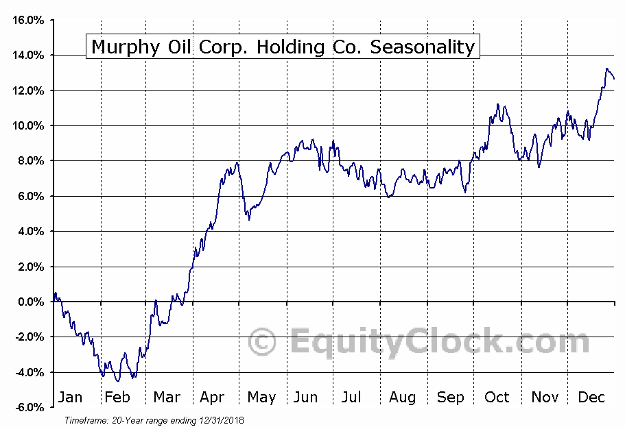 Murphy Oil Corporation  (NYSE:MUR) Seasonal Chart