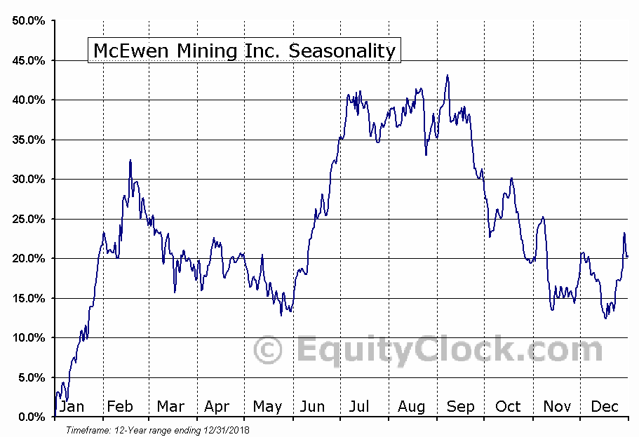 McEwen Mining (TSE:MUX) Seasonal Chart