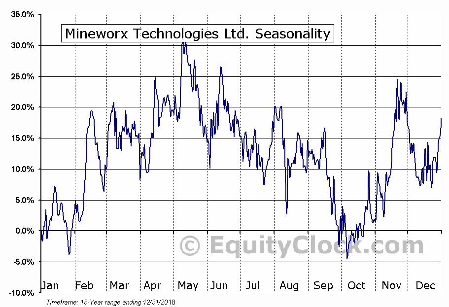 Mineworx Technologies Ltd. (TSXV:MWX) Seasonal Chart