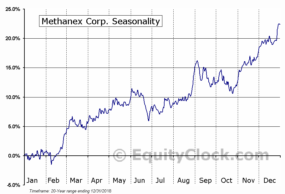 Methanex Corporation  (TSE:MX) Seasonal Chart