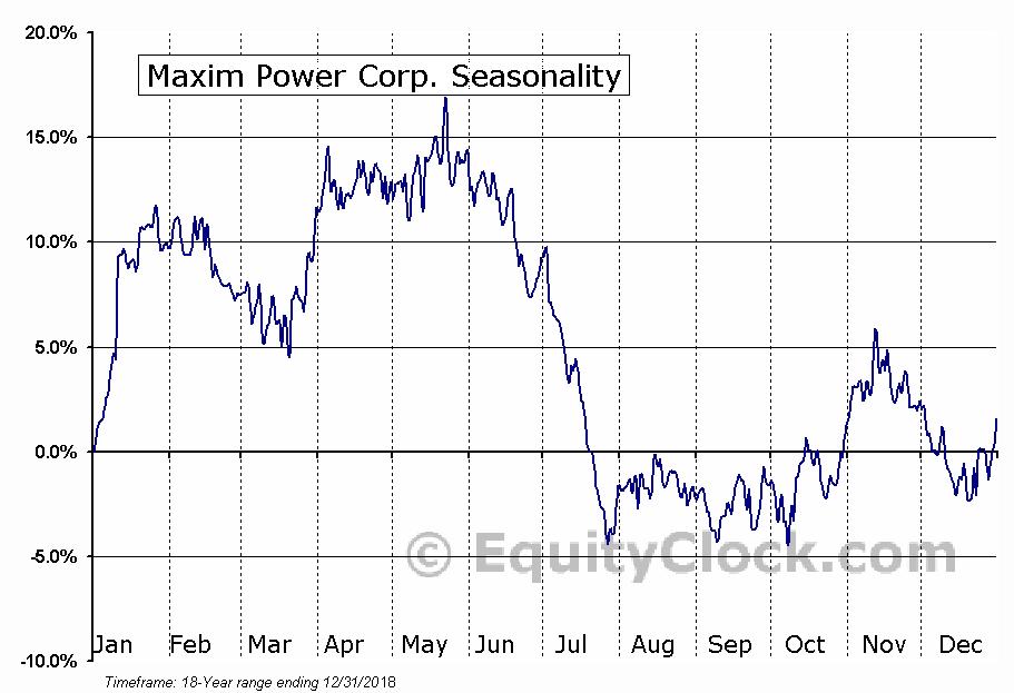 Maxim Power Corp. (TSE:MXG.TO) Seasonal Chart