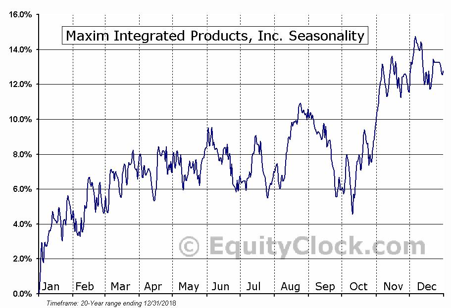 Maxim Integrated Products, Inc. (NASD:MXIM) Seasonal Chart