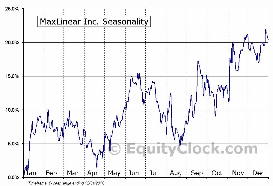 MaxLinear Inc. (NYSE:MXL) Seasonal Chart