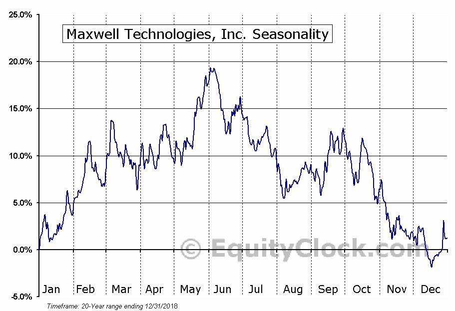 Maxwell Technologies, Inc. (NASD:MXWL) Seasonal Chart