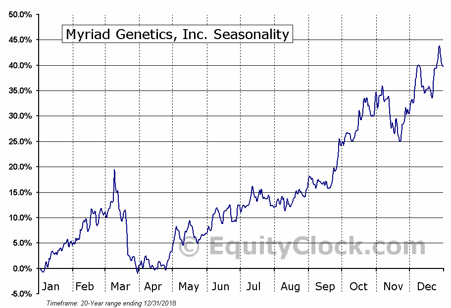 Myriad Genetics, Inc. (NASD:MYGN) Seasonal Chart