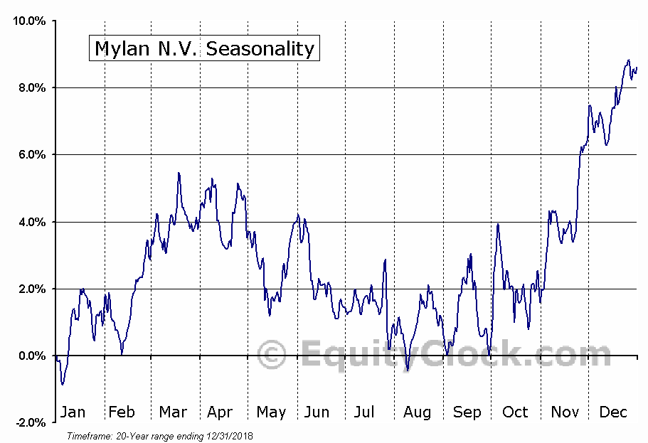 Mylan Inc.  (NASDAQ:MYL) Seasonal Chart