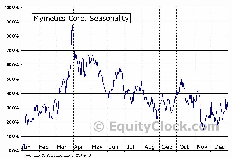 Mymetics Corp. (OTCMKT:MYMX) Seasonal Chart