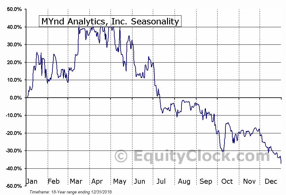 MYnd Analytics, Inc. (NASD:MYND) Seasonal Chart