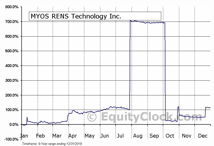 MYOS RENS Technology Inc. (NASD:MYOS) Seasonal Chart