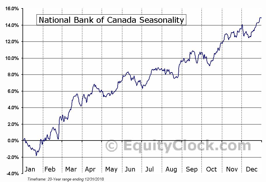 National Bank of Canada  (TSE:NA) Seasonal Chart
