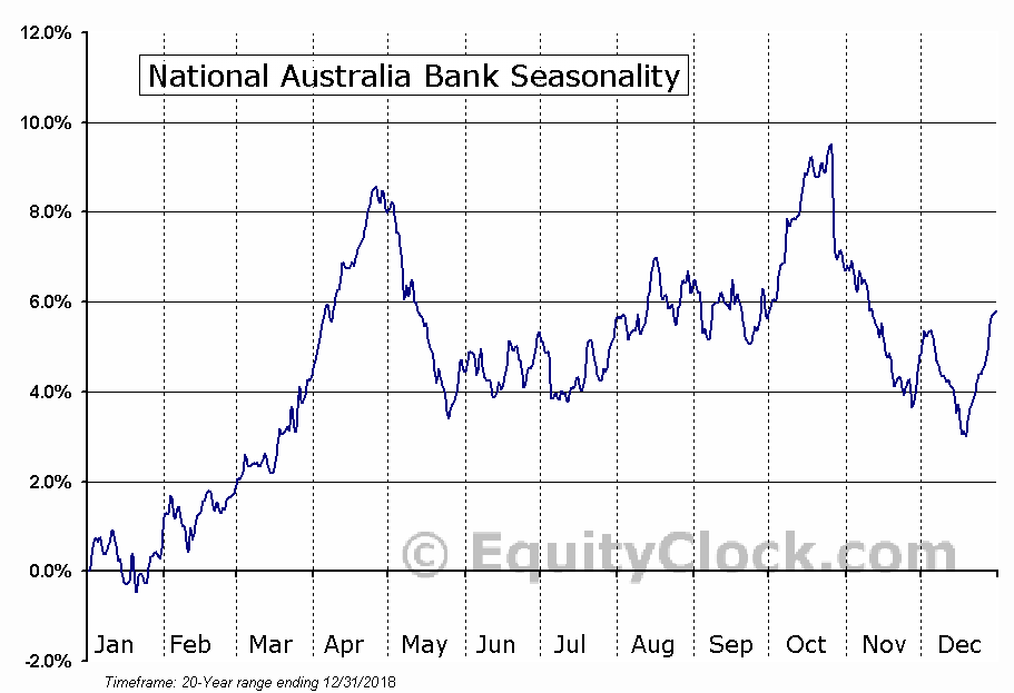 National Australia Bank (OTCMKT:NABZY) Seasonal Chart