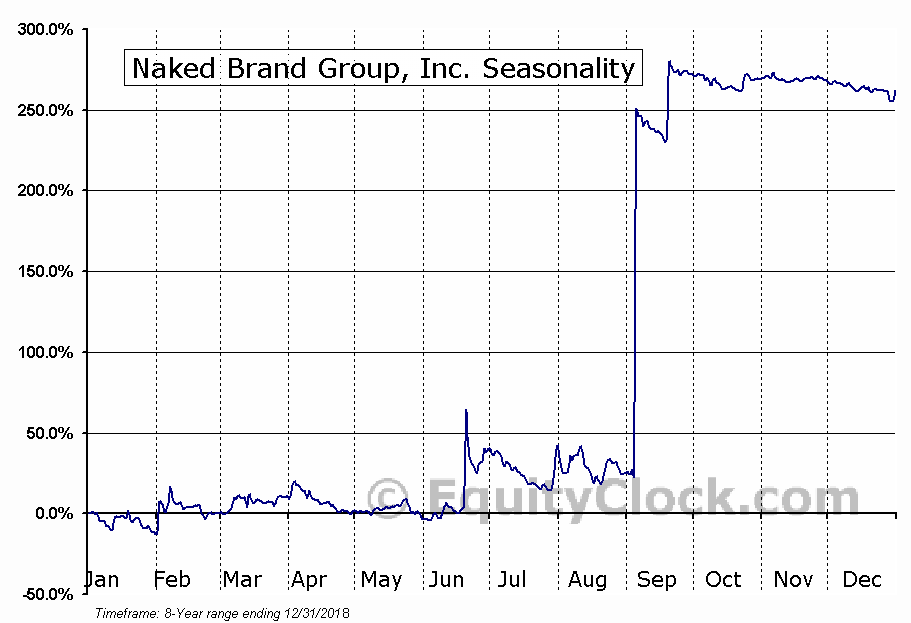 Naked Brand Group, Inc. (NASD:NAKD) Seasonal Chart