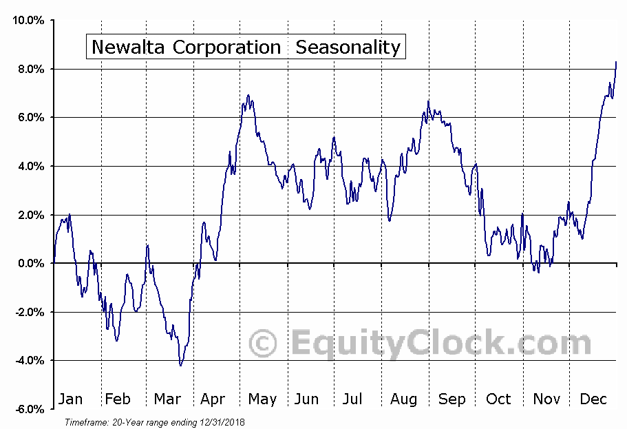 Newalta Corporation (TSE:NAL) Seasonal Chart
